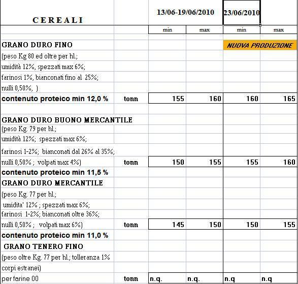 commercio bologna cereali - 28 images - listino dei prezzi dei ...