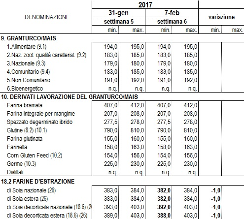 Mercati grano for Mercati oggi a milano