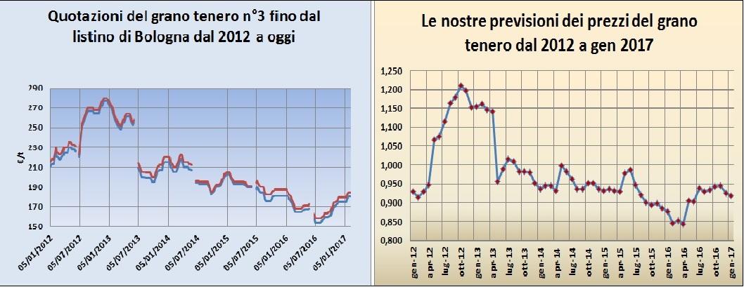 Mercati Grano